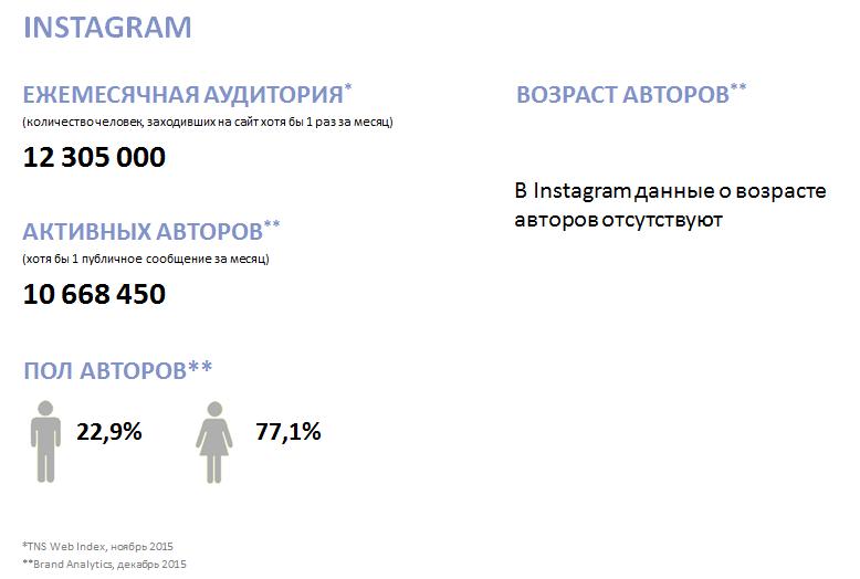 Перспективы Instagram для бизнеса