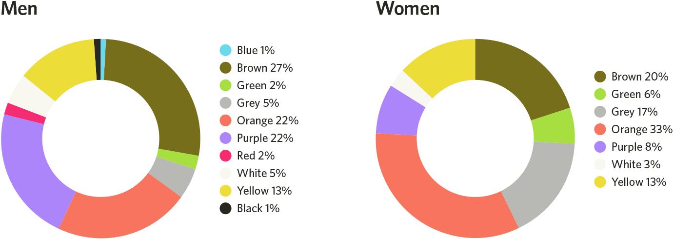 Использование цвета, психология и дизайн