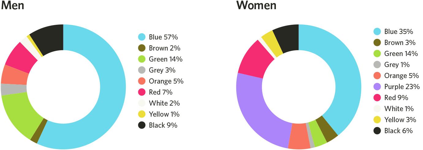 Наиболее предпочитаемые цвета у полов