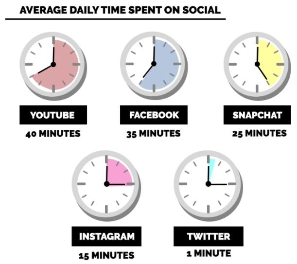 сколько времени люди проводят в социальных сетях