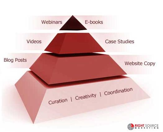 Пирамида контента для социальных сетей
