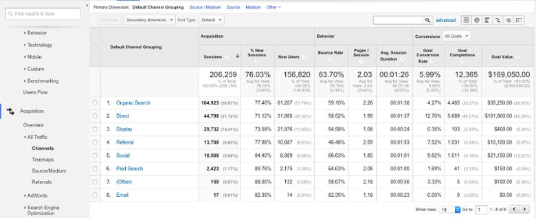 узнаваемость бренда Google Analytics