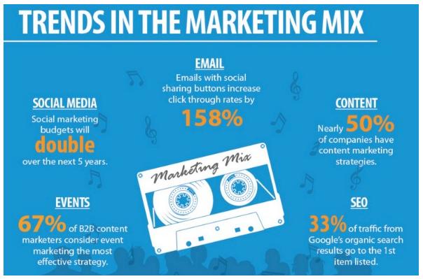 затраты продвижения бренда в социальных сетях