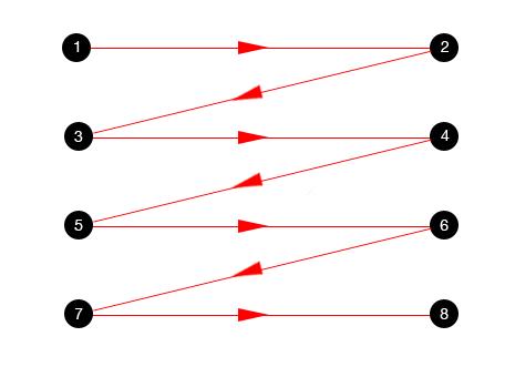 f-образная форма просмотра ux дизайн
