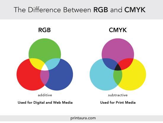 rgb и cmyk отличия