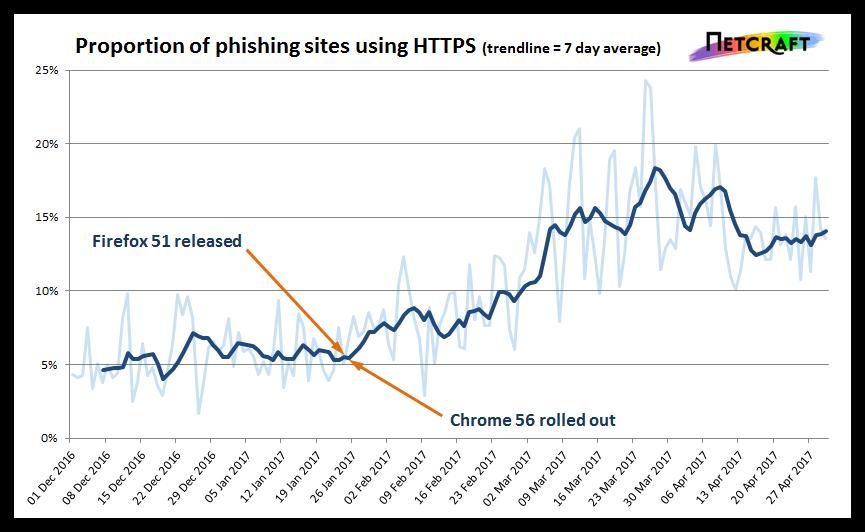 Безопасный протокол HTTPS