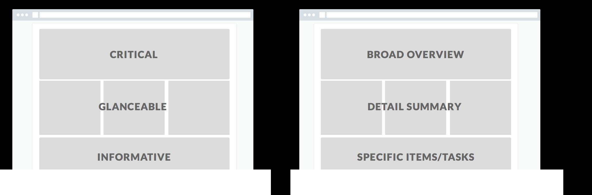 Дизайн дашбордов - формировании страницы
