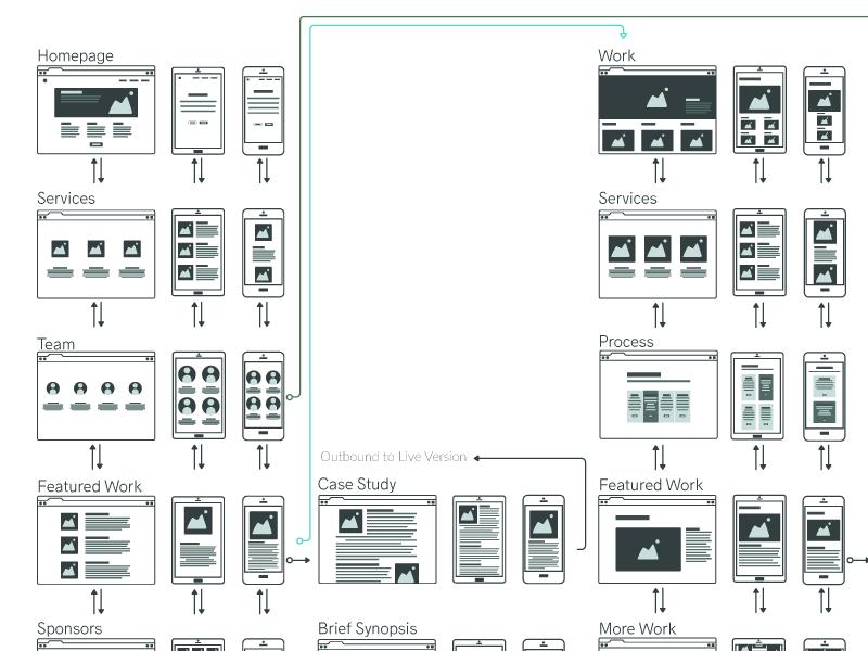 Разработка визуальной карты