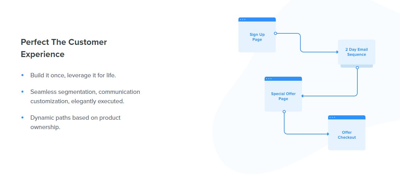 автоматизации маркетинга онлайн курсов