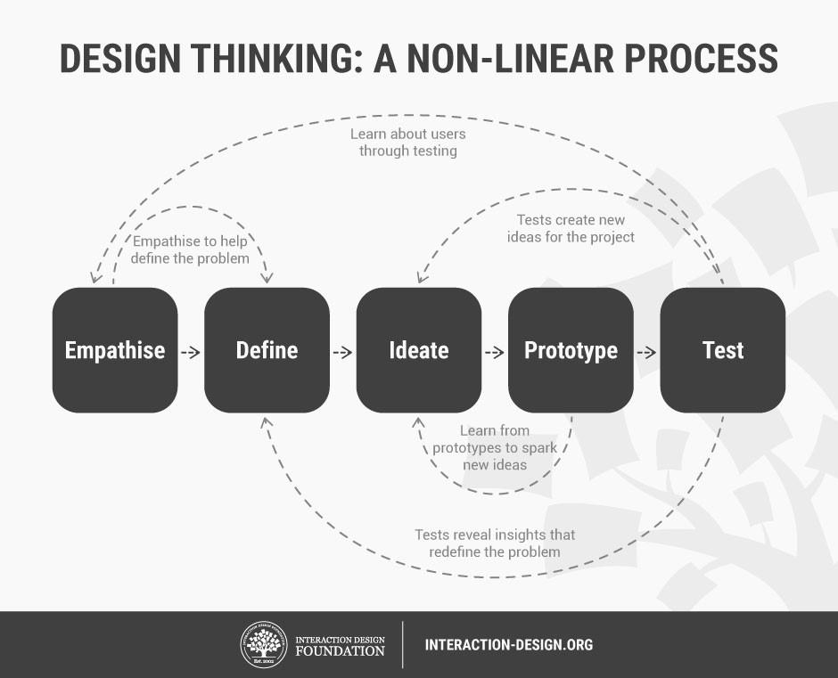 Нелинейная природа дизайн мышления