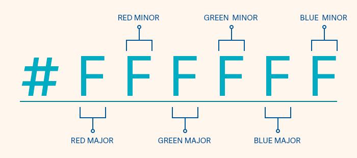 Шестнадцатеричные цветовые коды - прописываются через шесть цифр