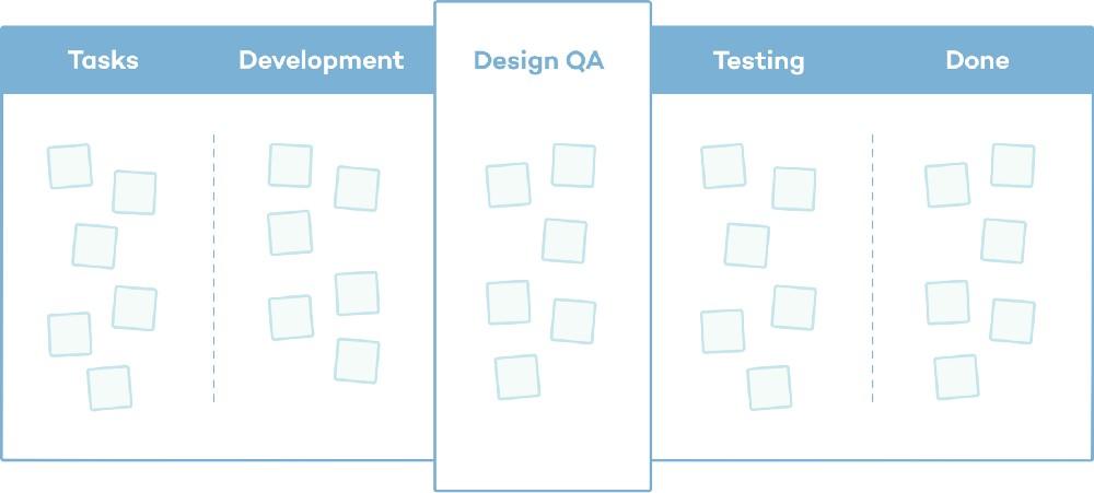 Обеспечение качества дизайна, как часть рабочего процесса
