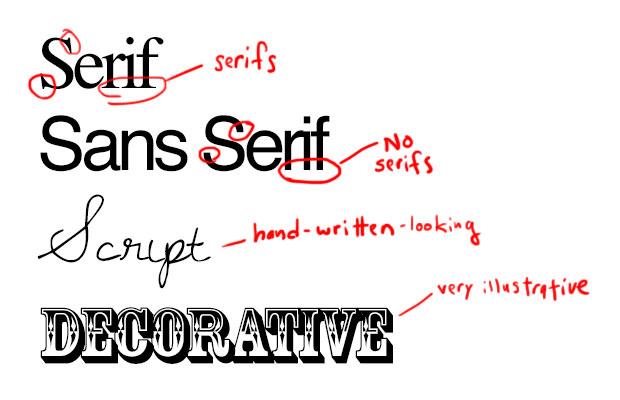 виды шрифтов