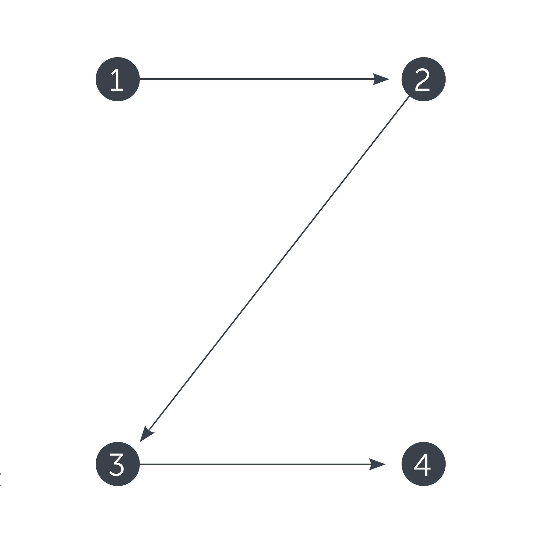 Z-Pattern чтения